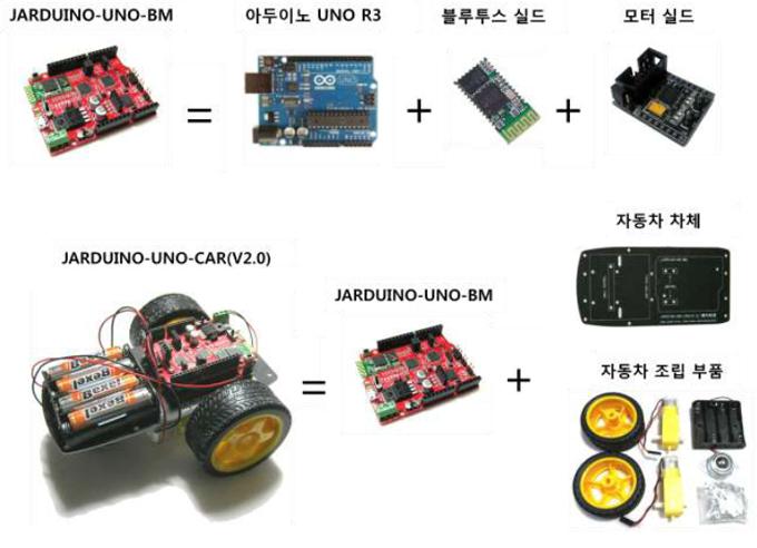[JARDUINO-UNO-CAR(V2.0)]블루투스 및 모터 실드 내장 아두이노 UNO ...
